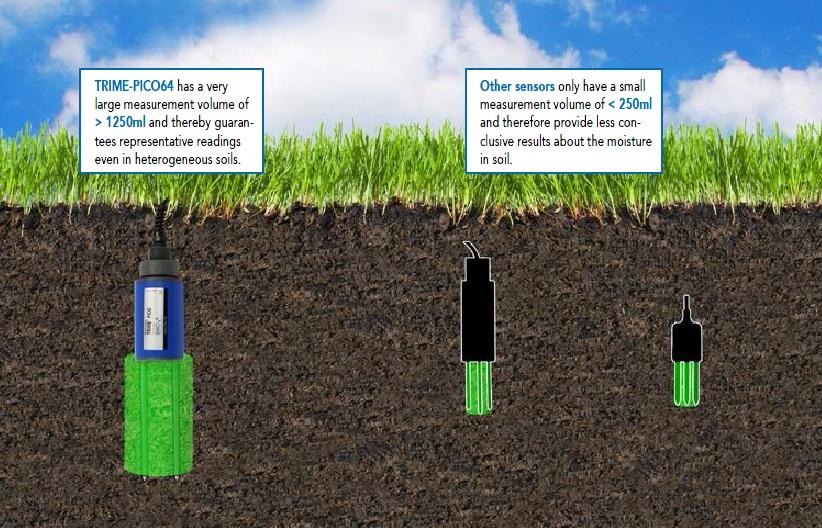เครื่องวัดความชื้นในดิน Soil Moisture Meter Imko Hd2