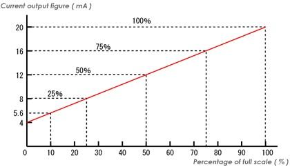 4-20mA-graph
