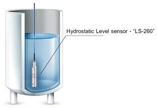 Hydrostatic Level Sensor, Hydrostatic, level sensor, level measuring, Level, วัดระดับน้ำ, วัดระดับ