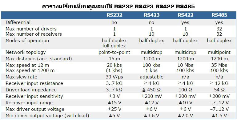 ตารางการเปรียบเทียบคุณสมบัติของ RS485